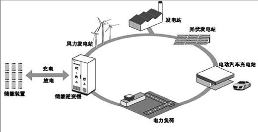 储能——苏州能宝太阳能电力_广东太阳能光伏发电