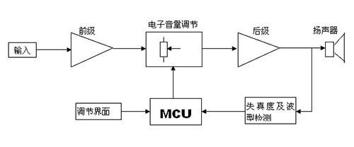 框图中输入,前级放大电路,音量调节,后级功放电路,扬声器是常规多