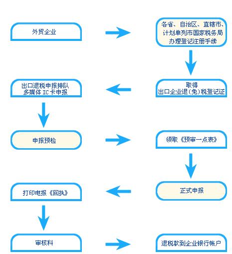 步骤一二三四图标