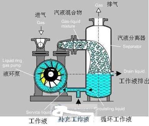 乙炔水环压缩机的设计作文和工作常见是?原理原理写作技法图片