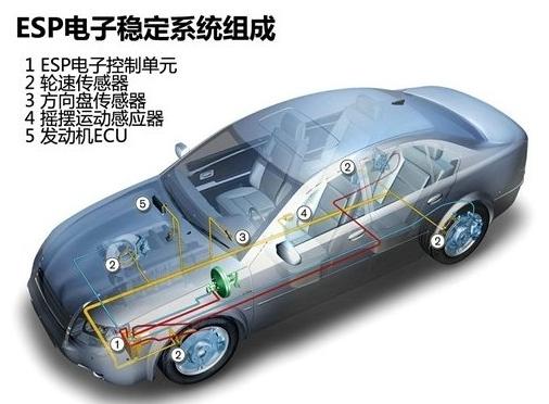 车身电子稳定系统_360百科