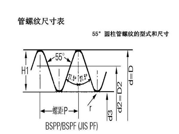 管尺寸G1/2中1/2指的是意思,是螺纹,谢浩辰cad8明细表增加图片