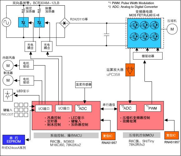 变频冰箱,其特征是针对冰箱压缩机,以单相交流电动机为驱动电机,所述