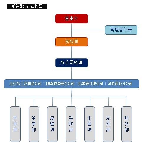 彤美居组织结构图